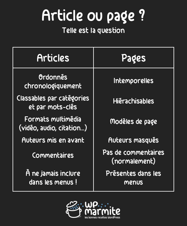 Différence articles pages WordPress