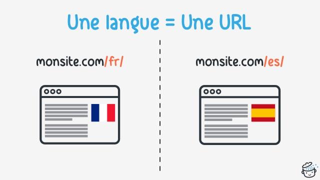 Une langue par URL