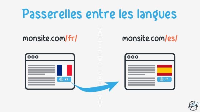 Passerelles entre les langues d'un site multilingue