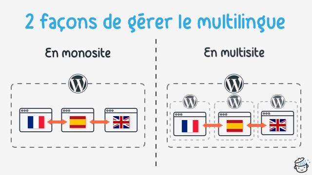 La gestion du multilingue par monosite ou multisite sous WordPress