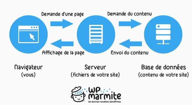 H bergement wordpress le guide du d butant for Architecture client serveur
