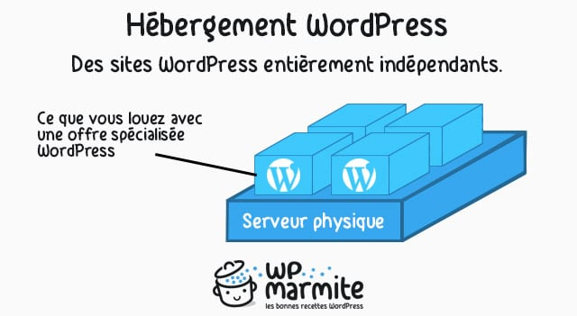 L'hébergement WordPress