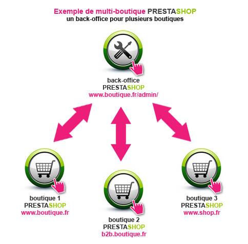 Le multi-boutique avec Prestashop