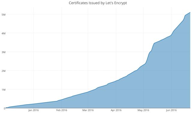 Nombre de certificats SSL/TLS délivrés par Let's Encrypt