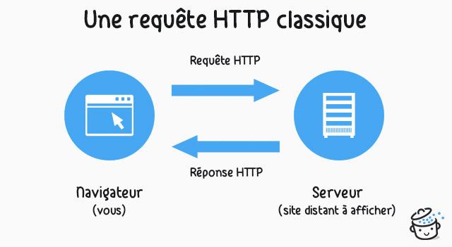Schéma d'une requête HTTP