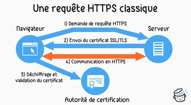 Schéma simplifié d'une requête HTTPS