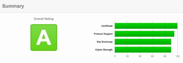 Tester son certificat SSL