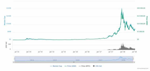 Le cours du bitcoin entre 2013 et 2018