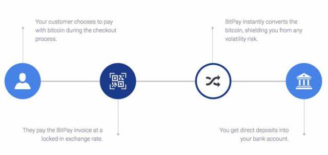 Schema de fonctionnement de BitPay