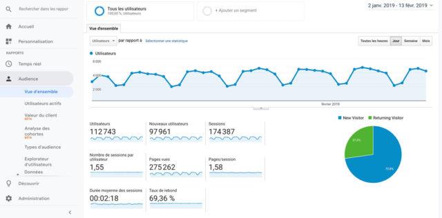 Vue d'ensemble sur Google Analytics